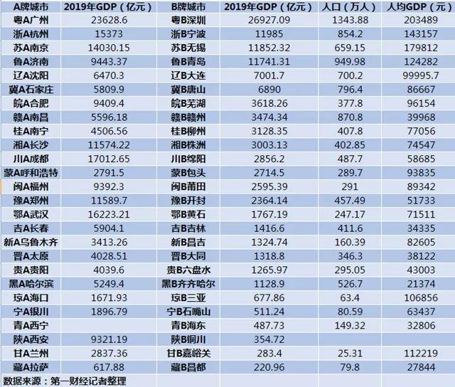 大连和青岛gdp_一季度我国GDP100城市:天津跌出10强,大连第30,江苏13市上榜