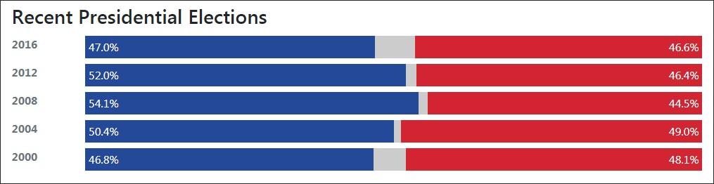 新罕布什尔州以前5次大选均被民主党(蓝色)赢下,但领先共和党(红色)并不众 截图:270towin网站