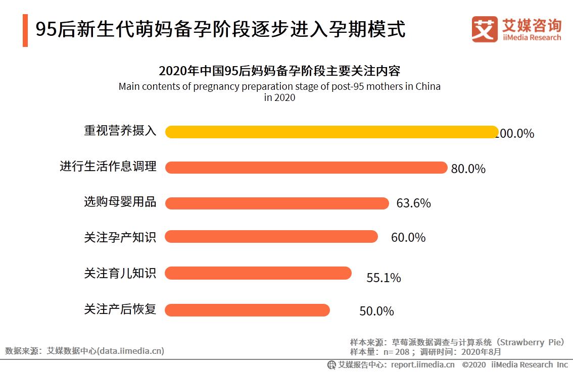2020年中国95后妈妈备孕阶段行为习惯洞察