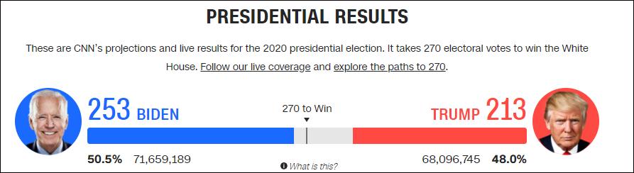 CNN数据:拜登选举人票为253,特朗普为213(未计入亚利桑那州)