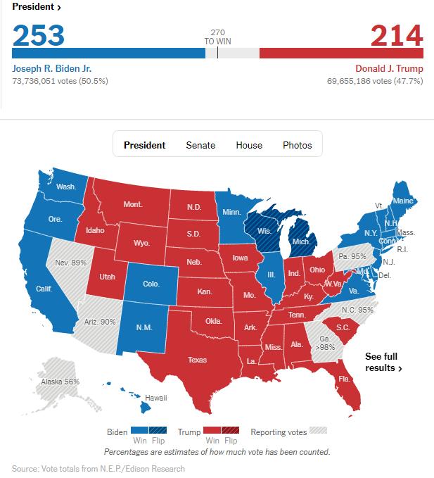 截止发稿前,美国大选开票情况。图片截自纽约时报