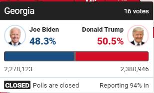 直到94%的开票率这个节点时,特朗普照样在佐治亚领先拜登10万多张选票