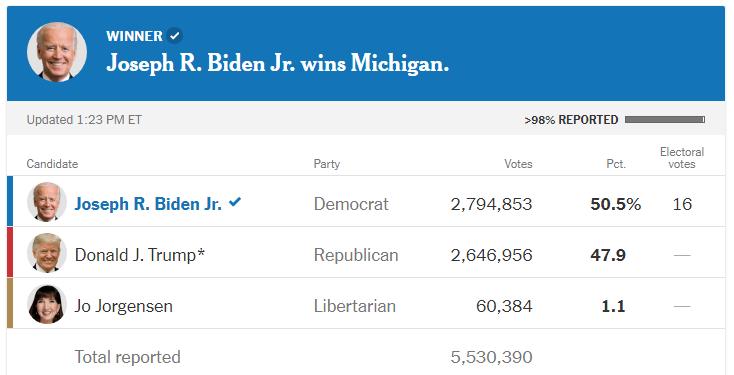 一个县6千票错计给民主党?密歇根州务卿:人为失误
