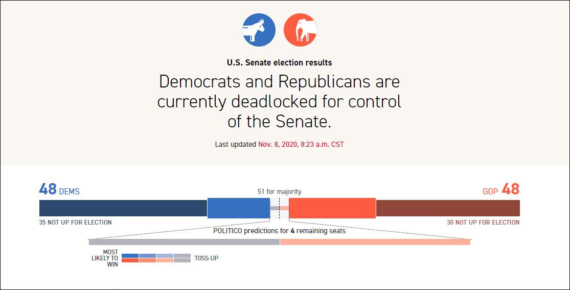 现在,民主党和共和党均有48个席位,两边将在佐治亚州决出胜负 图源:Politico网站