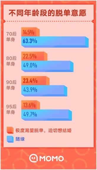 陌陌双十一报告:44.6%的95后通过社交软件脱单