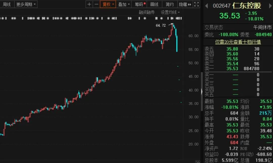 《【万和城平台官网】超级庄股崩盘!4倍牛股连续5个跌停,1.3万股东无路可逃》
