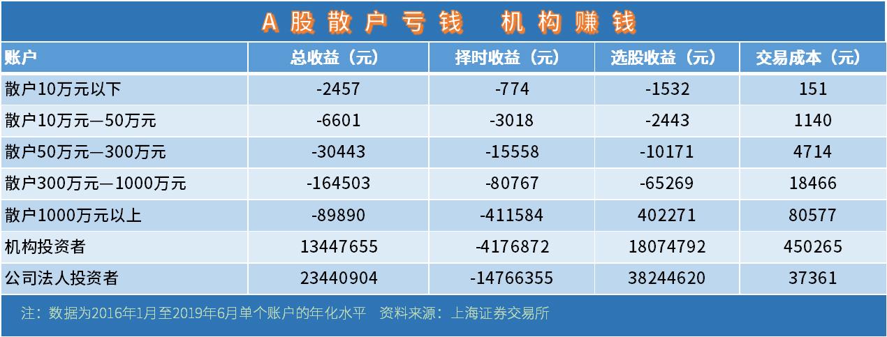 《【万和城网上平台】股市,散户大撤退开始了!》