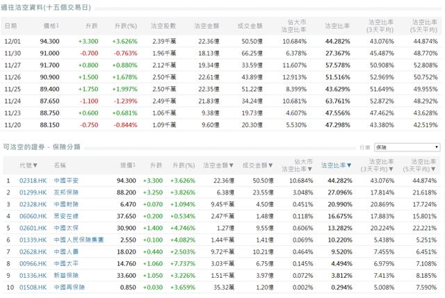 《【万和城网上平台】中国平安沽空比率高位