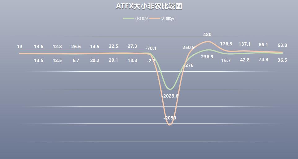 【天富平台代理】ATFX:12月大非农专题:黄金波动性强于EURUSD