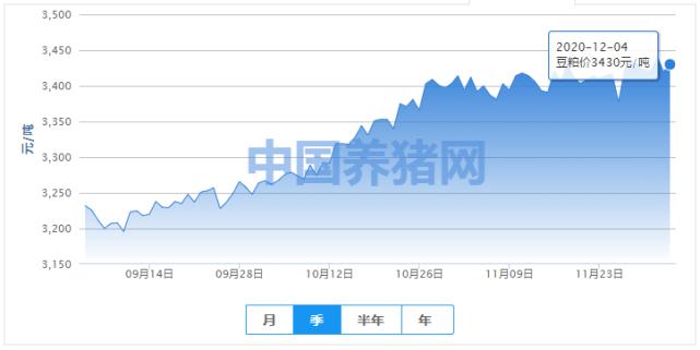 《【无极2安卓版登录】豆粕价格微涨!近期豆粕市场恐会持续偏强震荡!》