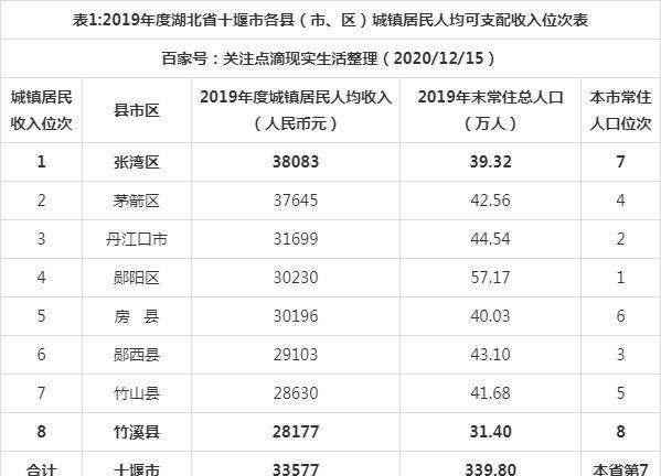 十堰人均gdp_2016-2020年十堰市地区生产总值、产业结构及人均GDP统计