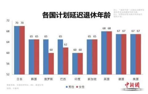 各国计划迟误退息年龄对比图(图源:中新网)