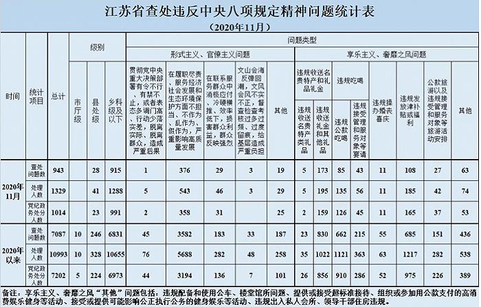 江苏11月查处违反中央八项规定精神问题943起 处理1329人
