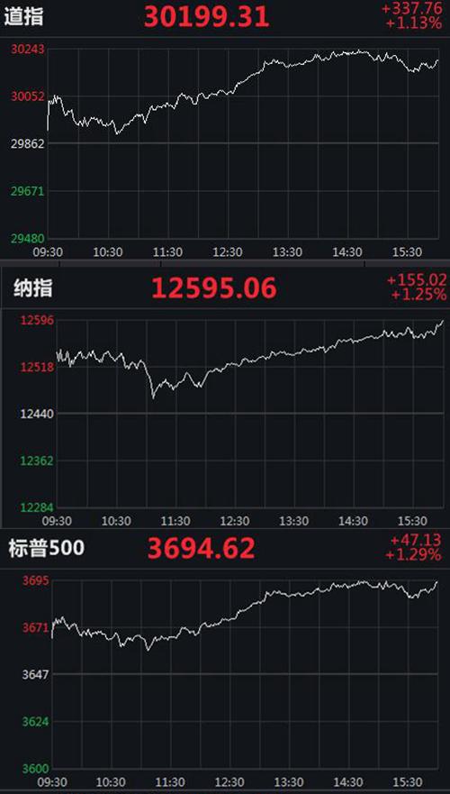 美三大股指均涨逾1% 道指涨超330点