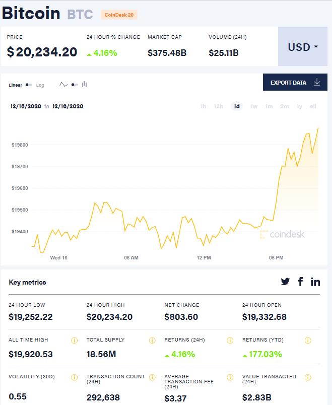 比特币首次突破2万美元大关 被基金经理列为第三拥挤的交易
