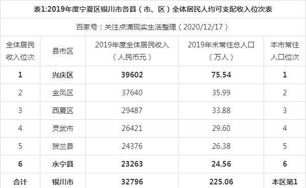 银川人均gdp_2020年宁夏各市GDP银川占据半壁江山吴忠市位居第二