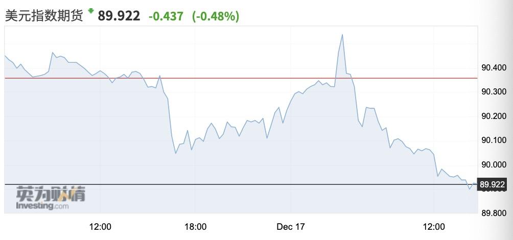 美元指数快速下破90创近3年新低 人民币仍面临升值压力