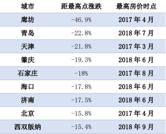"""社科院报告:告别""""只涨不跌"""" 9城房价距最高点跌幅超15%"""