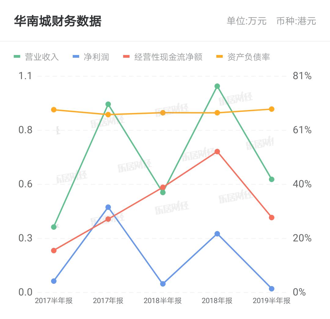 华南城这半年 毛利率承压与债务结构调整