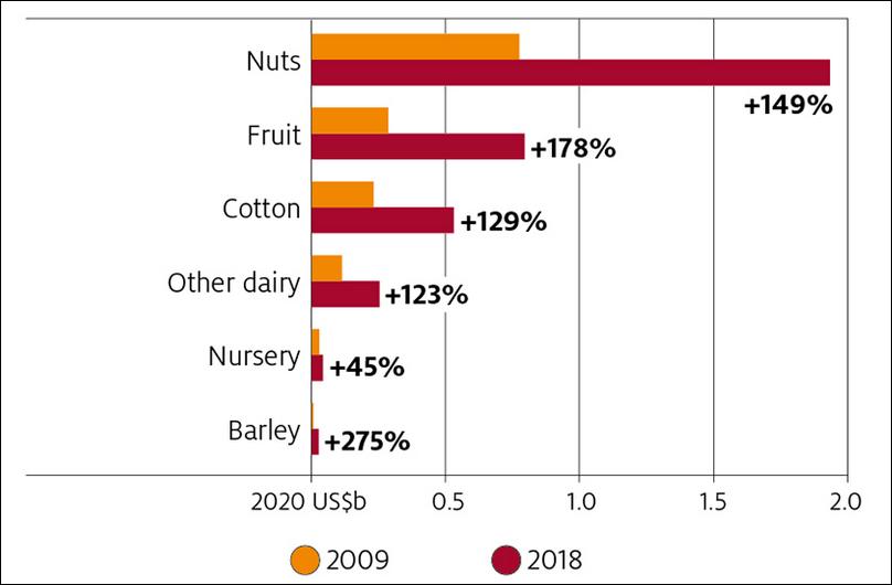 2009年至2018年,全球对印度农产品出口强劲增长  图源:澳大利亚农业资源经济局