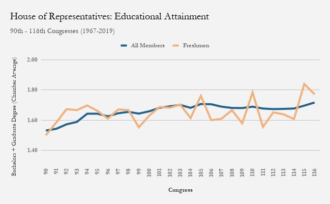 自1967年以来,美国国会整体议员(蓝色)的人均本科加研讨生学历(纵轴)不断添加 图自:布鲁金斯学会