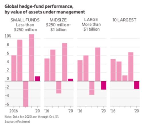 业绩超过索罗斯、达利欧?2020年小型对冲基金强势上扬