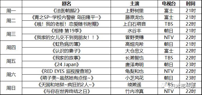 2021冬季日剧最全清单发布 各大牌云集令人期待