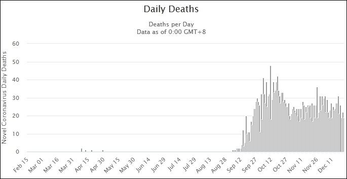缅甸日新增确诊和死亡病例数图表来源:Worldometers