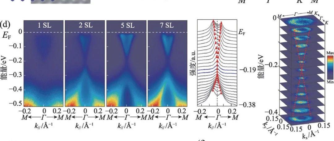 从磁性掺杂拓扑绝缘体到内禀磁性拓扑绝缘体 ——通往高温量子反常霍尔效应之路
