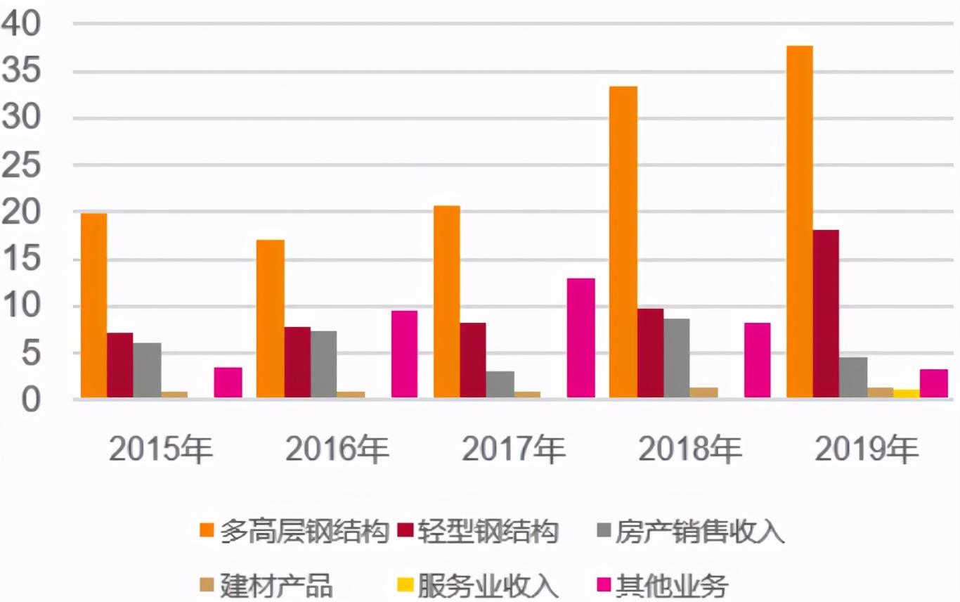 《【万和城平台官网】杭萧钢构:大行业中的小公司,成长可期》