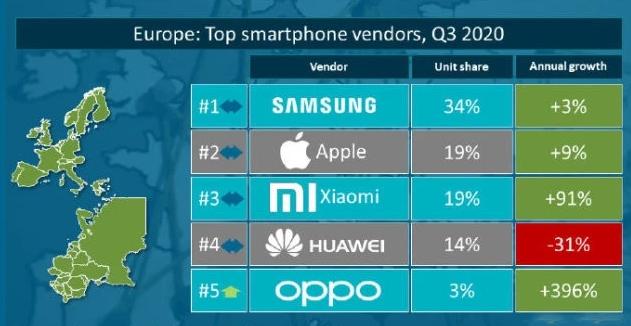 2020Q3欧洲智能手机市场份额    数据来源:canalys,36氪整理