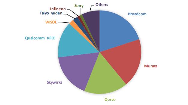 射频前端全球格局    数据来源:国金证券,36氪整理