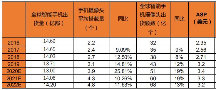 5G换机潮带来的摄像头量价齐升    数据来源:平安证券,36氪整理