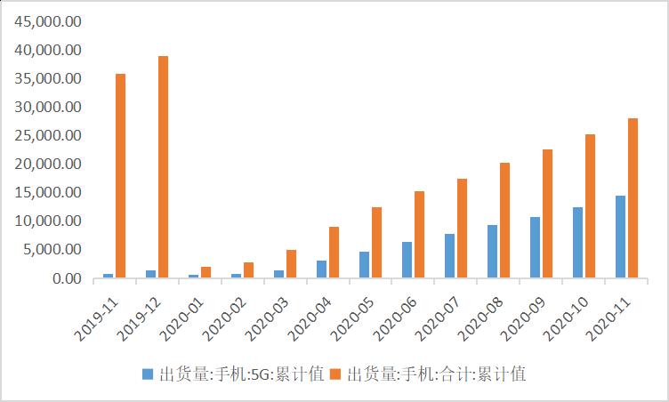 2020年我国手机和5G手机出货量    数据来源:wind,36氪整理