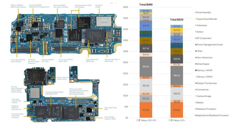 三星Galaxy S10 5G和4G拆机对比    数据来源:平安证券,36氪整理