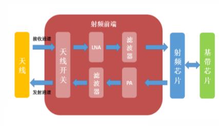 射频模块结构    数据来源:太平洋证券,36氪整理