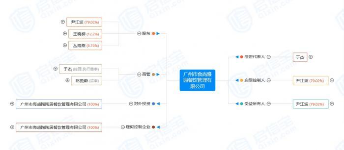 1.8亿,广州酒家拟收购海越陶陶居100%股权