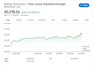 非农报告亮红灯美股仍创新高 市场押注财政刺激将近