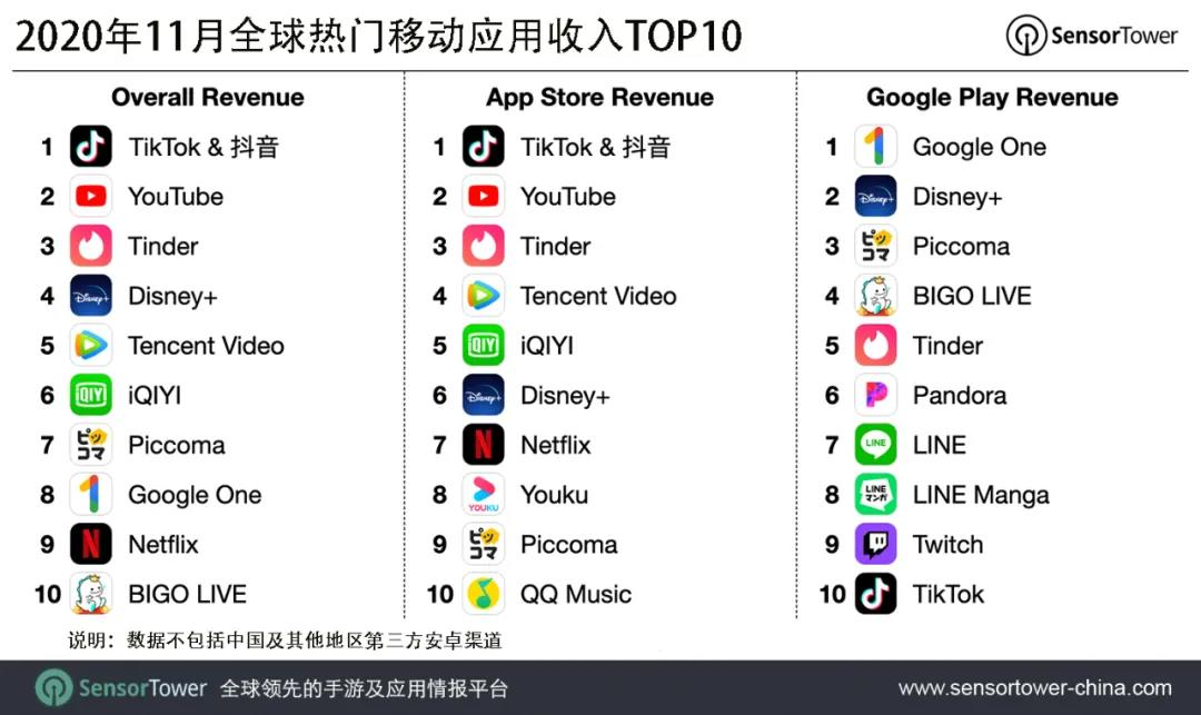 11月全球热门移动应用收入榜:抖音及TikTok居榜首