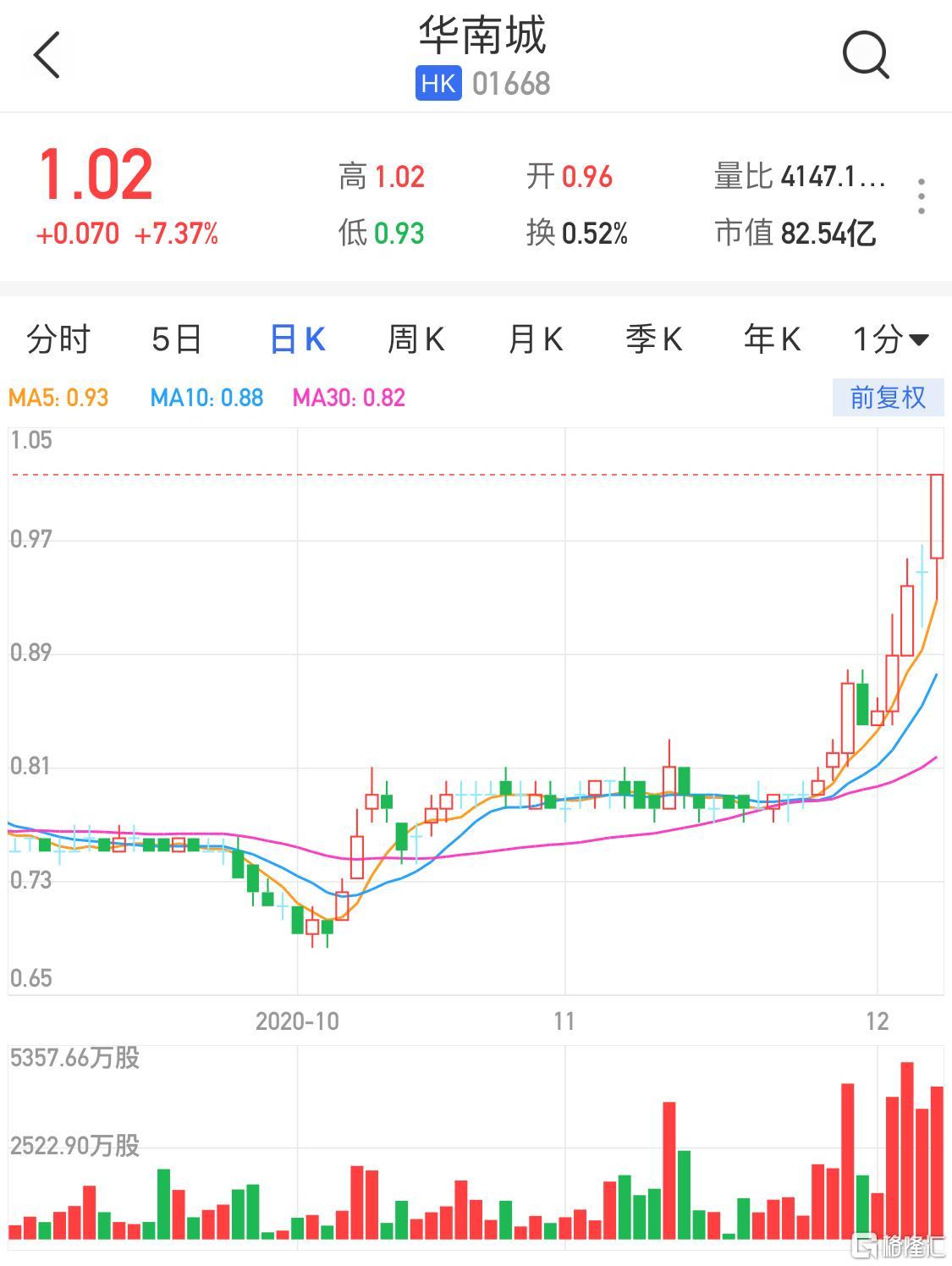 港股异动 | 华南城(01668.HK)升超7% 时隔10月股价重上1港元