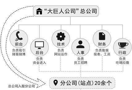 """50万会员投注额超300亿!""""黄氏家族""""栽了"""