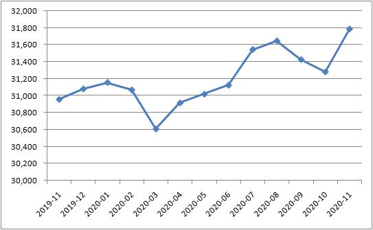 11月外储结束两连降 较10月末上升505亿美元升1.61%
