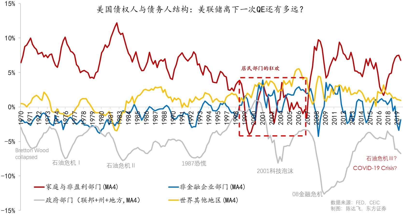 """图3:历次危险,美国当局都会充当""""救火队长"""" 数据来源:FED,CEIC,东方证券;指标为金融投资净值/GDP"""