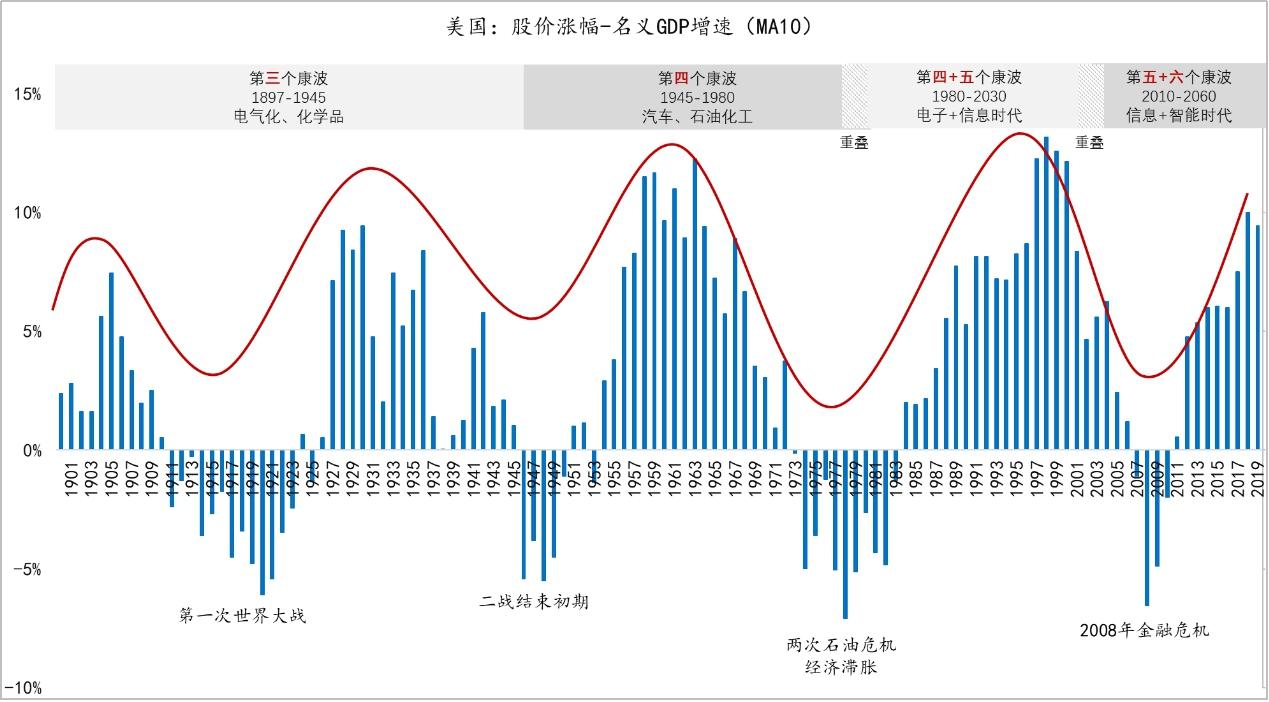 图5:股价之锚:股价与名义GDP的周期性转折 原料来源:NBER Macrohistory Database,Wind;东方证券