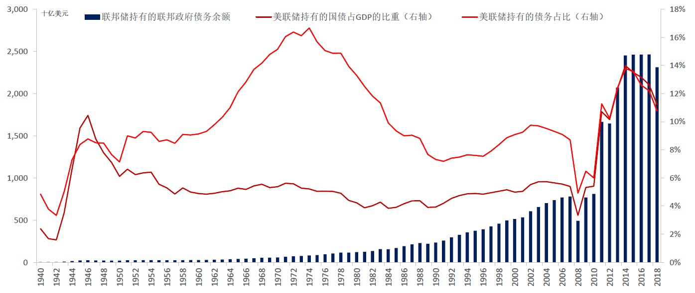 图2:2008年金融危险之后,美联储购买了大量联邦当局债务