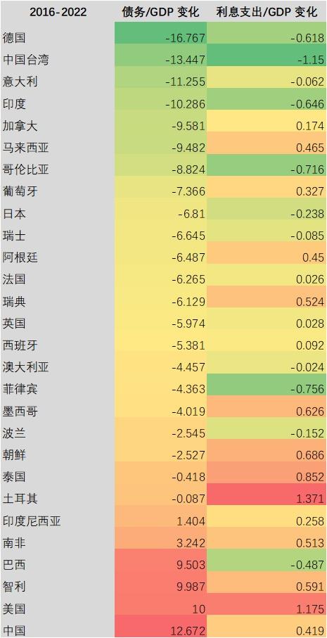 外1:一些国家和地区债务杠杆与利息义务的转折(2016-2022) 原料来源:PIIE,东方证券