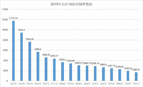 烟台市gdp_如果莱芜并没入,济南GDP还能超过烟台吗?用具体数据来说话