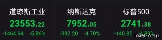 美国股市经历深度调整