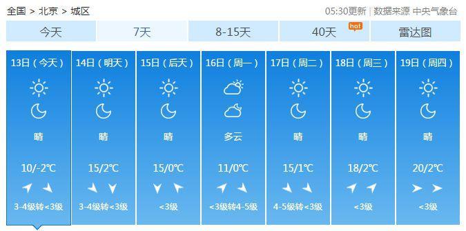 北京闭交病例外,卫组0万的高道指跌破0