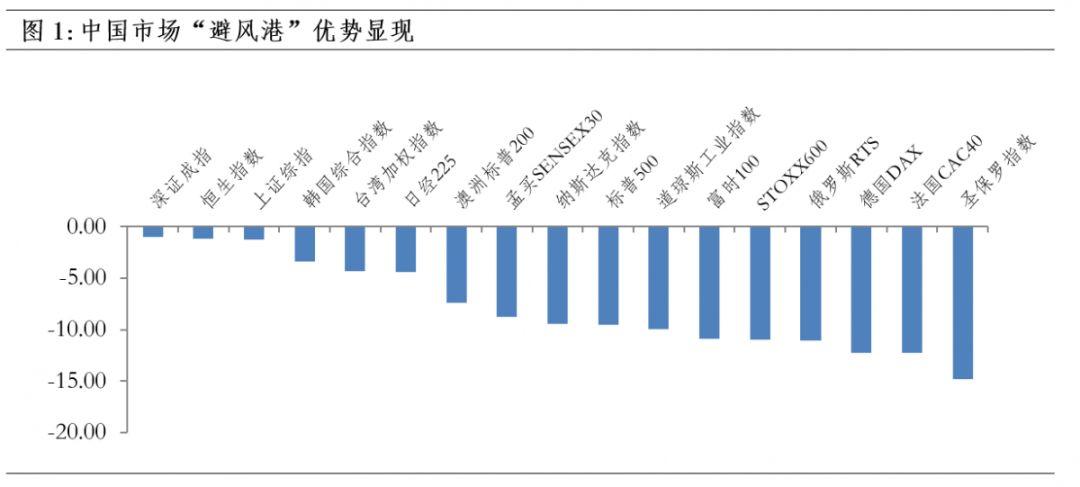 海外巨震,A股全球避风港优势显现